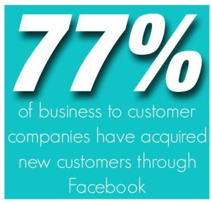 77% of business to customer companies have acquired new customers through Facebook