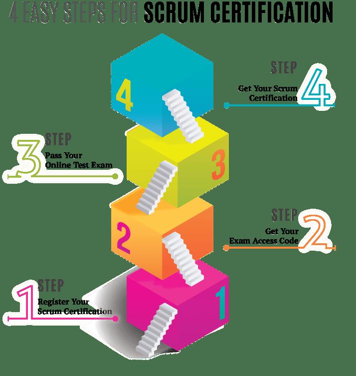 International Scrum Institute Official Scrum Certifications