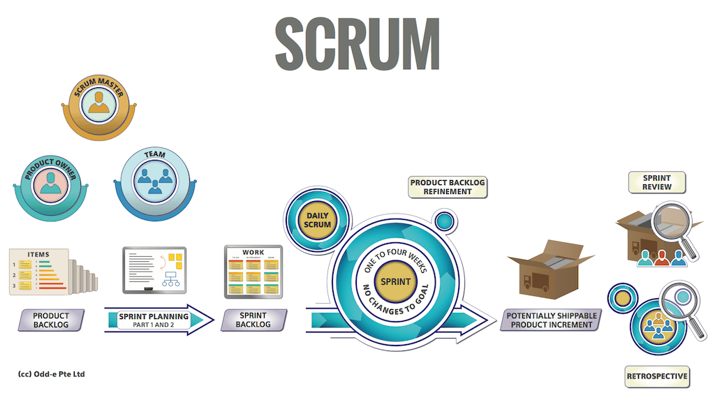 Type C Scrum | Pearls of Wisdom