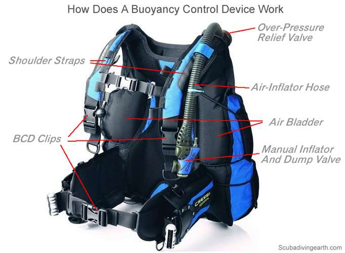 How does a buoyancy control device work - Annotated Cressi style BCD