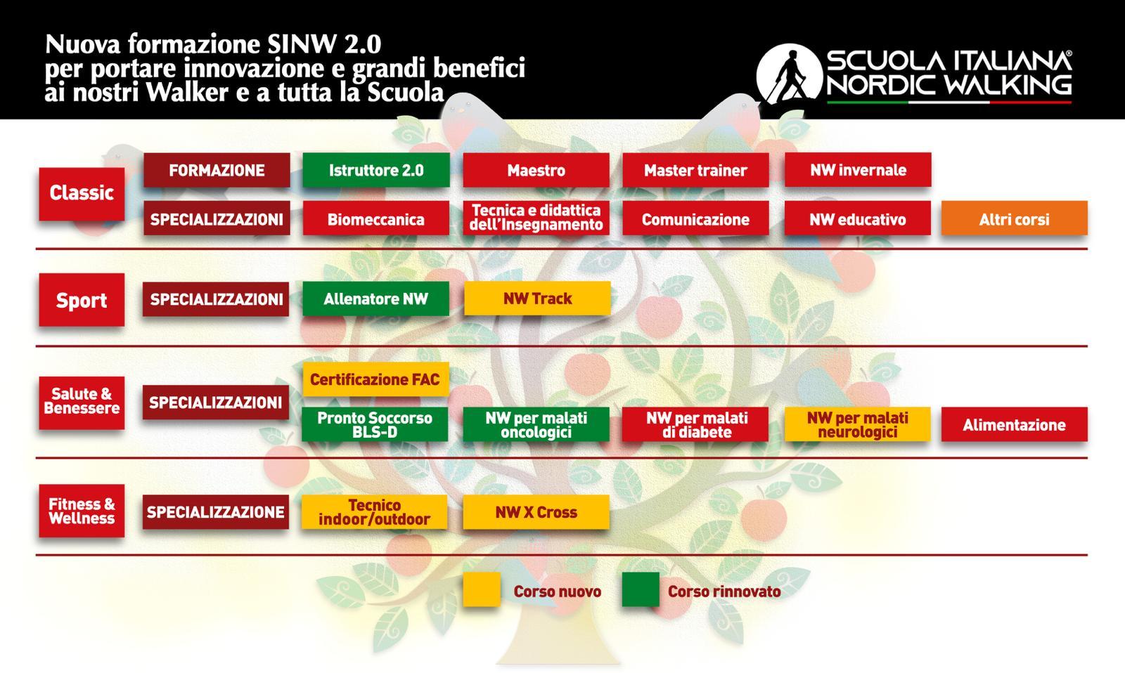 Nuova formazione SINW 2.0: una evoluzione per abbracciare nuove opportunità