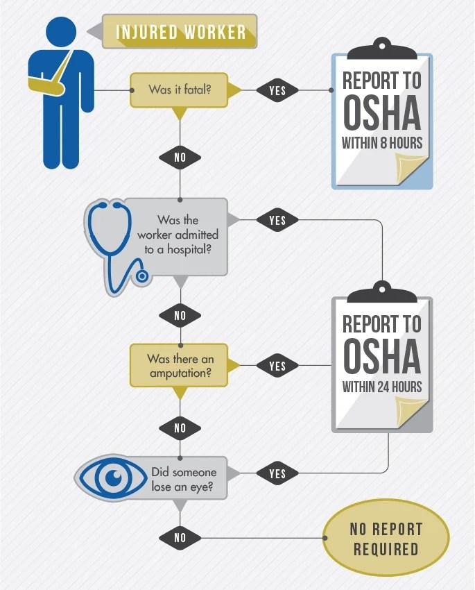 OSHA Injury Recording Flowchart