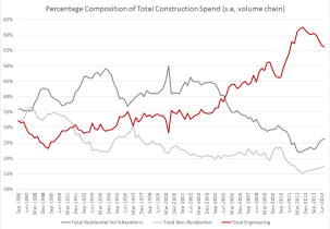 Australia construction and building work Q3 2014 - composition