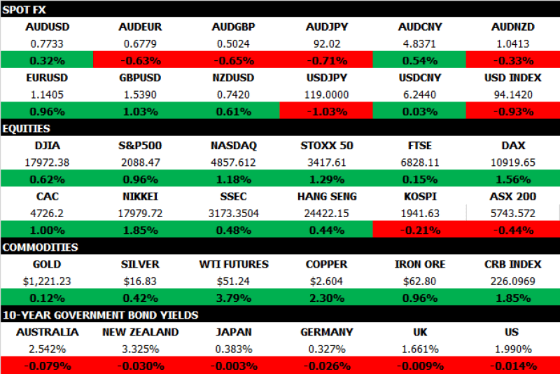 Market Map Feb 13 2015