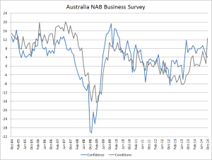 NAb Business Survey - Oct 2014