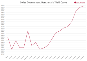 Swiss Yield Curve