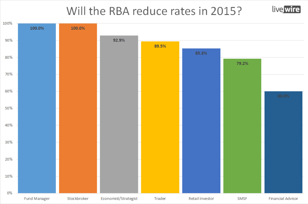 Will the RBA lower rates in 2015 (Investor Type)