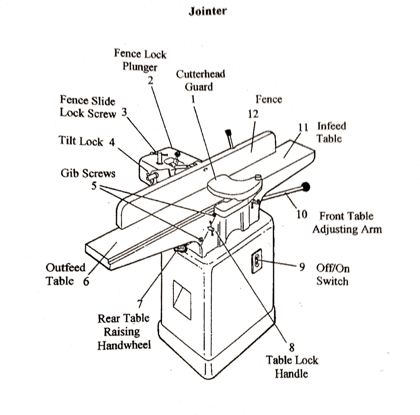 Parts Of Planer