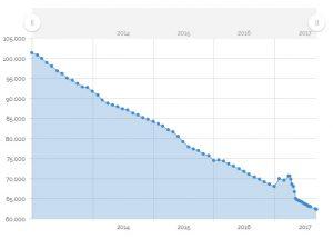 Statistics on Domains Served - StartLogic