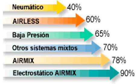 grafico airmix beneficios