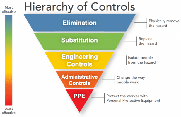 Heirarchy of Controls