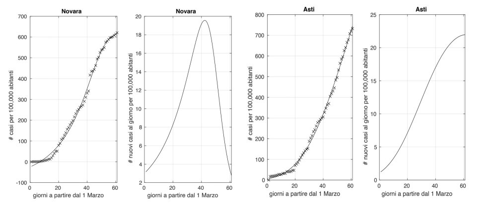 Novara asti coronavirus