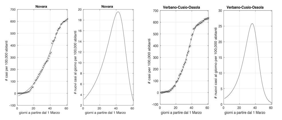 Novara e Torino Coronavirus