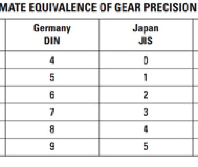 Inch Gears