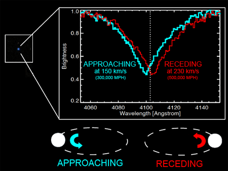 Doppler Shifted Spectrum of Binary White Dwarf System