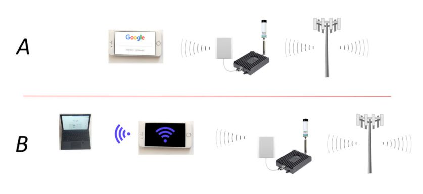 When WiFi Isn't Enough: Cellular Internet Options For Your
