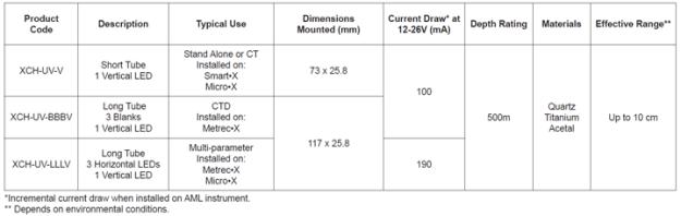 UVX spec table 10w