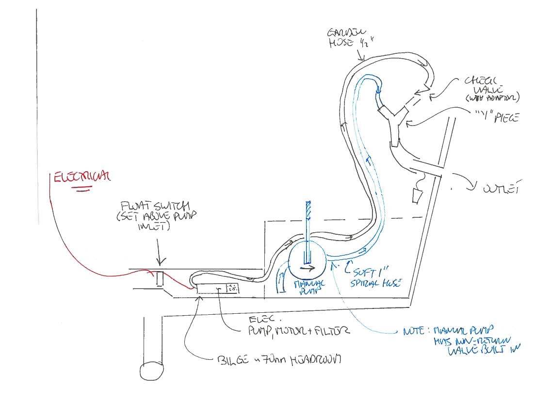 Rule 25 Bilge Pump Wiring