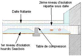 rupture de pont thermique