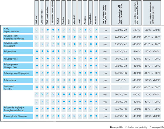 Chemical Compatibility Table For Metals Brokeasshome Com