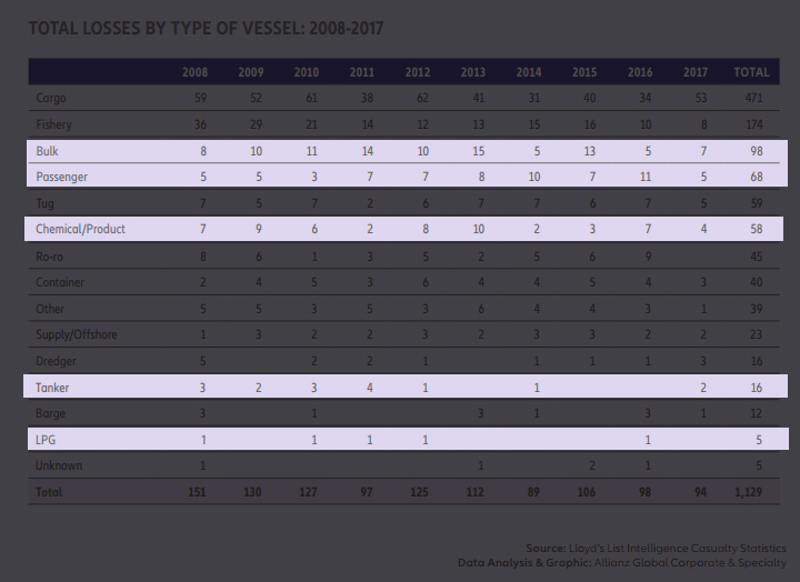 type of ship and their losses from 2008 to 2017