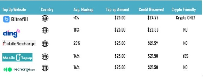 Comparison of Rates and Mark ups of various Mobile top ups