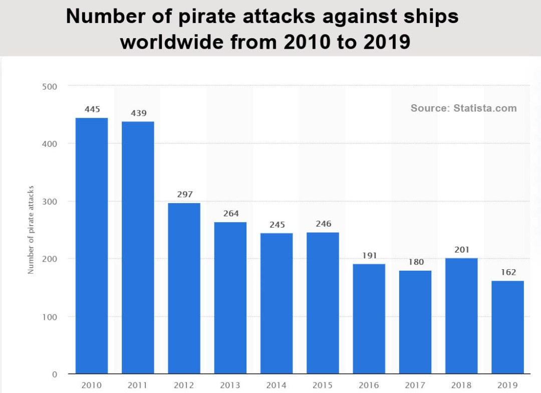 Decline of piracy attack