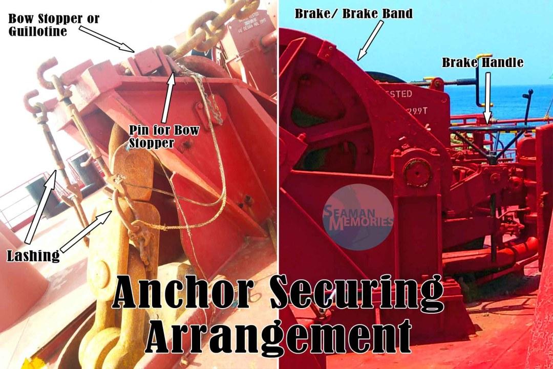 Anchor Securing Arrangement