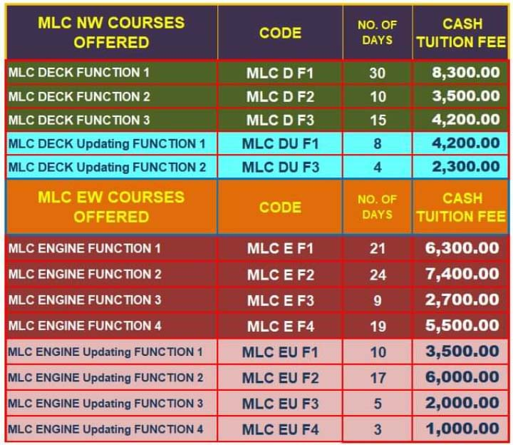Management Level Course (MLC) for Engine and Deck price and duration.