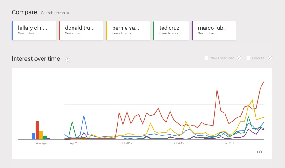 googletrends_election2016