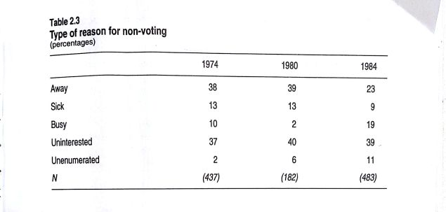 Type of reasons for non voting 1974-1985_1