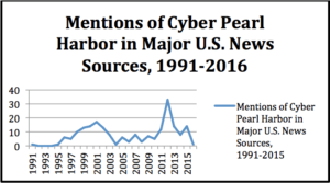 cyber pearl harbor mentions