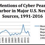 Cyber Pearl Harbor: A 25 Year Retrospective