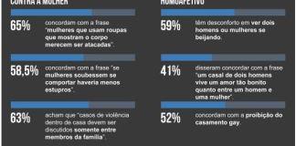 IPEA: 65% dos brasileiros acham que mulher de roupa curta merece ser atacada