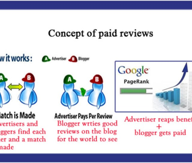 Site Connecting Bloggers And Advertisers Concept Of Paid Reviews