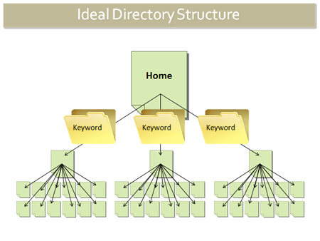 SEO, Directory Structure