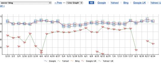 SERP tracker: trending graph