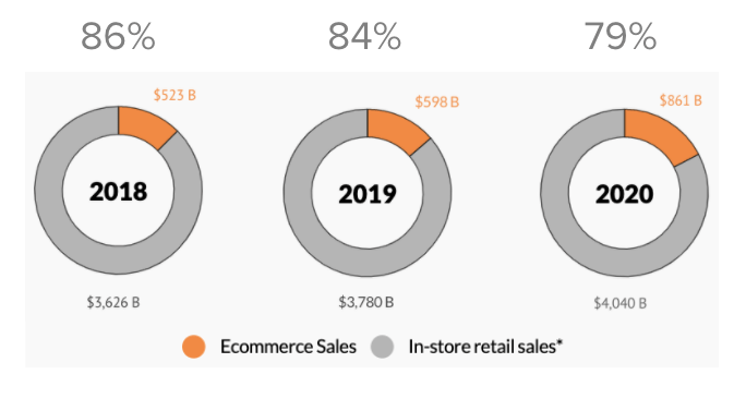 Ecommerce sales vs In-store retail sales