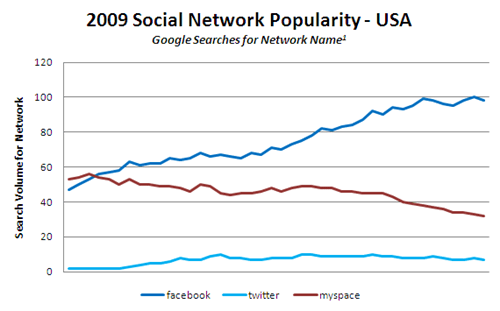 social network popularity-usa