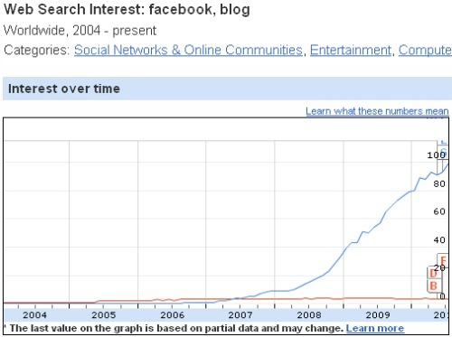 facebook vs blog interest