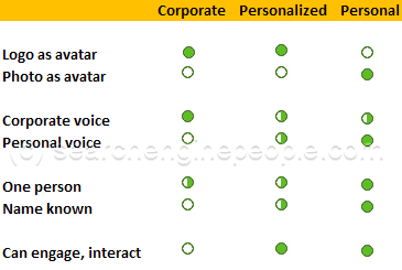 types of corporate social networking accounts