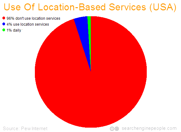 2010-use-location-based-services