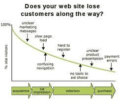 usability-website-graph