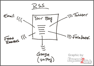 RSS - syndicate your blog content to social media sites