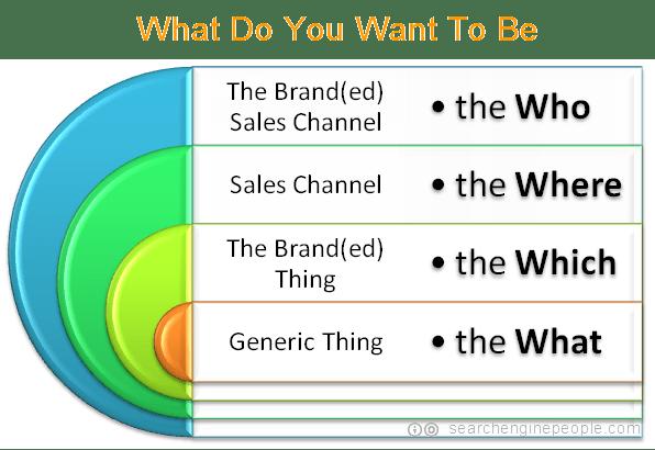 generic to brand(ed) venn diagram