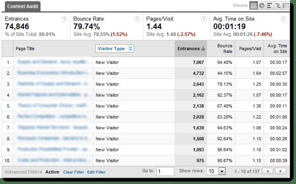 Content Audit Analysis