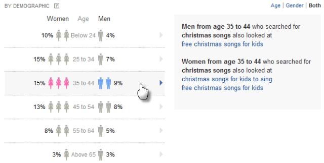 Yahoo Clues demographics