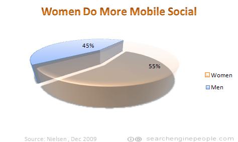 Women do more mobile social
