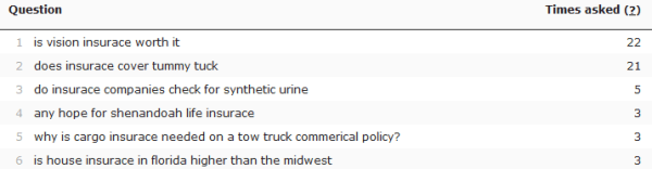 Wordtracker insurance questions