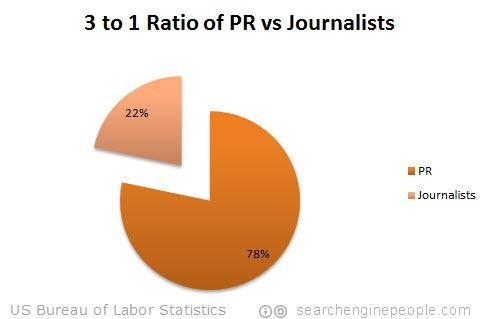 3-to-1-ratio-pr-journalism
